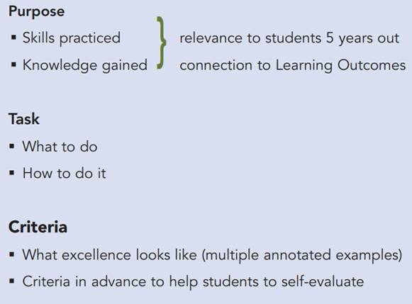 The TILT Framework consists of three levels. The first is Purpose, which consists of skills practiced and knowledge gained. These items should be relevant to students five years out and connect to the Learning Outcomes. The second component is tasks, which is what students should do and how. Finally, Criteria, which is what excellence looks like (include examples) and the criteria provided in advance so students can self-evaluate